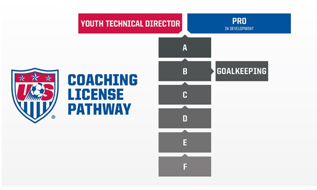 interested in coaching youth soccer?   fc dulles